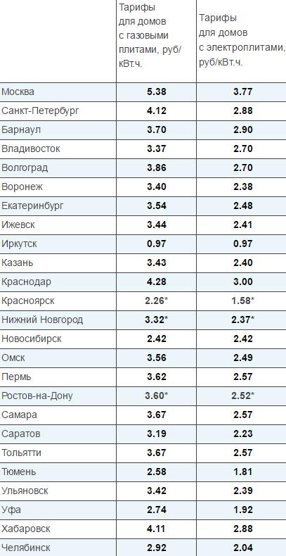 Новосибирске час киловатт в в стоимость panerai стоимость часов